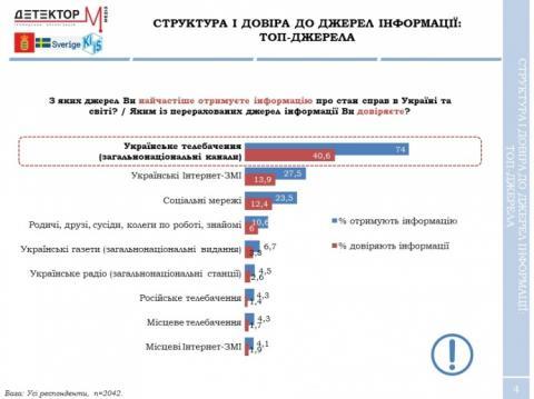 В Україні поменшало тих, хто черпає новини з ТБ чи переказів родичів