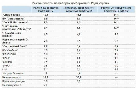 Партія Ляшка ризикує не пройти в Раду, партія Зеленського – лідер