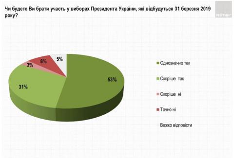 Опитування: 84% українців збираються йти на вибори