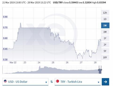 """Ердоган звинуватив США і західні країни в """"атаках"""" на ліру на тлі нового падіння"""