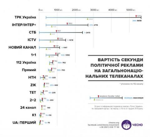 Найбільше на передвиборчій рекламі заробив канал Ахметова – ЧЕСНО
