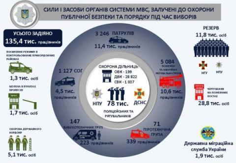 Аваков: Біля кожної виборчої дільниці будуть постійно чергувати 2 поліцейських і рятувальник