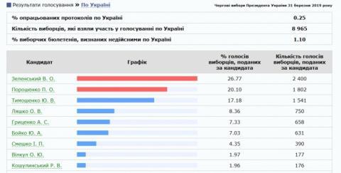 ЦВК почала оприлюднювати результати підрахунку голосів