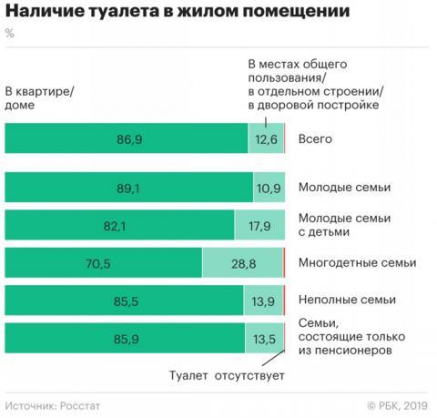 У кожного п'ятого росіянина замість каналізації – вигрібна яма