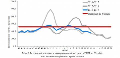 Від грипу в Україні за епідемсезон померли 55 людей – МОЗ