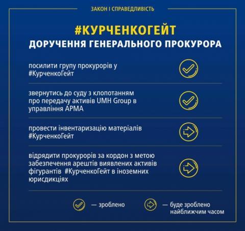"""""""Курченко гейт"""": прокуратура каже, що посилює роботу у справі олігарха"""