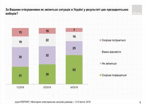 Трохи більше половини українців очікують покращення після виборів
