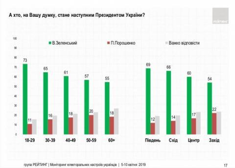 Віра у перемогу Порошенка впала до 17% – опитування