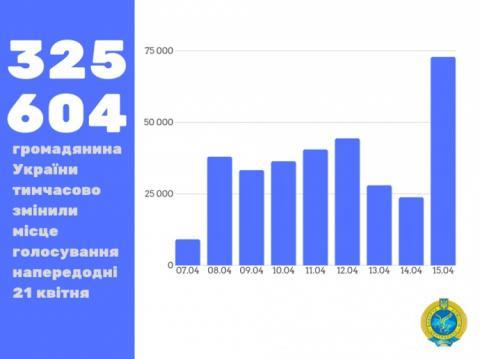 Після 1-го туру виборів побільшало охочих змінити місце голосування – ЦВК