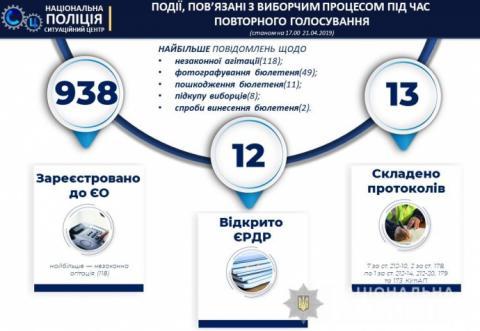 Порушення на виборах: 938 повідомлень, 12 кримінальних проваджень