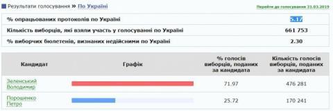 ЦВК підрахувала 5% протоколів