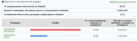 ЦВК опрацювала майже половину протоколів, Зеленський має 73% підтримки