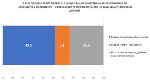КМІС: майже 50% українців вважають, що у дебатах переміг Зеленський