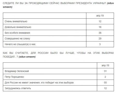 Третина росіян вважає, що перемога Зеленського вигідна РФ