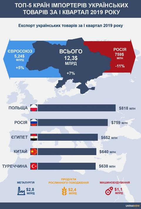 Польща обійшла РФ і стала найбільшим імпортером українських товарів - уряд