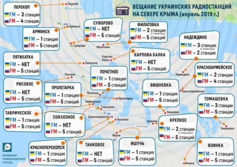 """Окупанти """"глушать"""" українське мовлення на півночі Криму - правозахисники"""