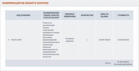 Мінкультури РФ витратить $340 тисяч на заходи РПЦ у Білорусі