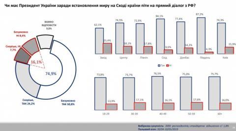 75% українців хочуть прямих переговорів Зеленського з Росією