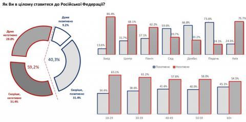 Майже кожен другий українець позитивно ставиться до РФ – опитування