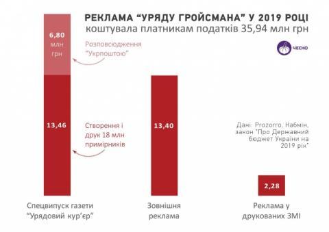"""Реклама """"уряду Гройсмана"""" коштувала українцям 36 мільйонів – ЧЕСНО"""
