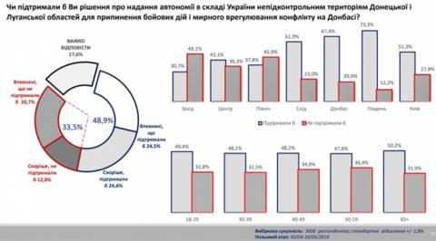 Майже половина українців за автономію ОРДЛО – опитування
