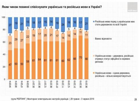 Одна п'ята українців хочуть, щоб російська мова була державною