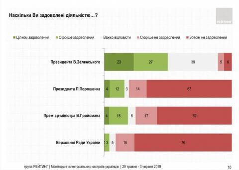 Половині українців подобаються дії Зеленського – опитування