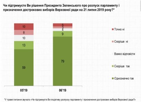 Лише 8% українців не хочуть дострокових виборів в Раду