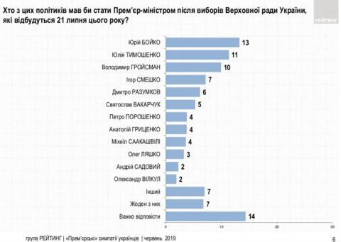 Українці розповіли, кого бачать у кріслі прем'єра