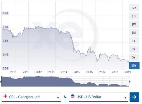 Нацбанк Грузії не буде підтримувати ларі після рекордного падіння, нагадує приклад України