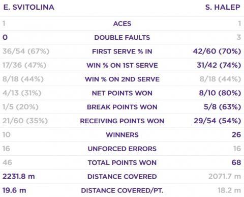 Еліна Світоліна у півфіналі Wimbledon-2019 програла румунці Симоні Халеп