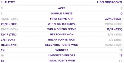 Ілля Білобородько не зумів пробитися до півфіналу юніорського Wimbledon-2019