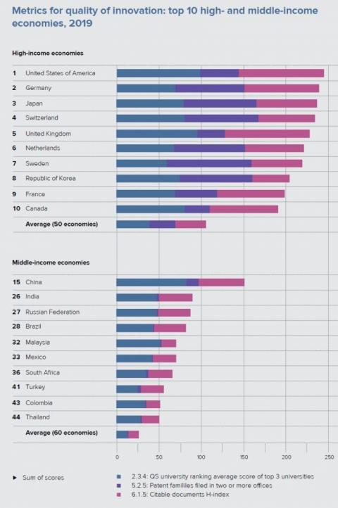 Україна трохи здала позиції за глобальним індексом інновацій
