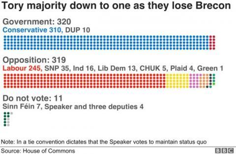 Британія: парламентська більшість скоротилася до одного голосу