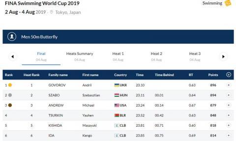 Андрій Говоров виграв «золото» на етапі Кубка світу-2019 з плавання у Токіо