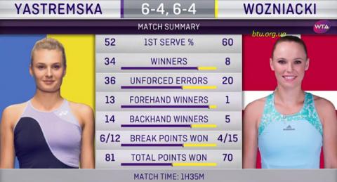 Даяна Ястремська обіграла екс-першу «ракетку» світу на старті турніру в Цинциннаті
