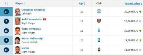 ЗМІ: Олександр Зінченко став найдорожчим українським футболістом