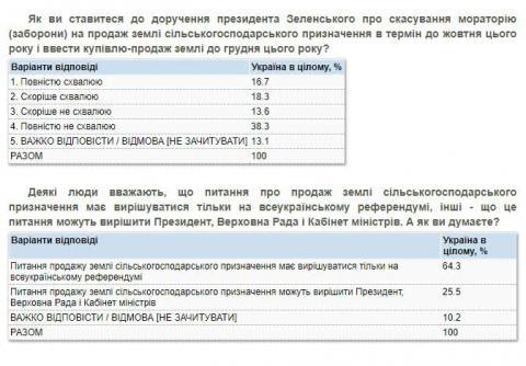 За скасування мораторію на продаж землі понад третина українців – опитування