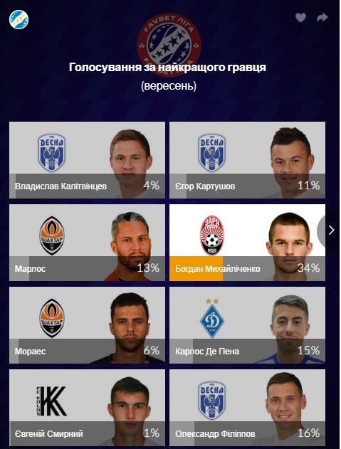 Богдан Михайліченко і Олександр Рябоконь – найкращі гравець і тренер Прем'єр-ліги у вересні