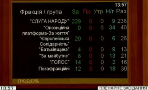 Рада внесла зміни до закону про військову службу