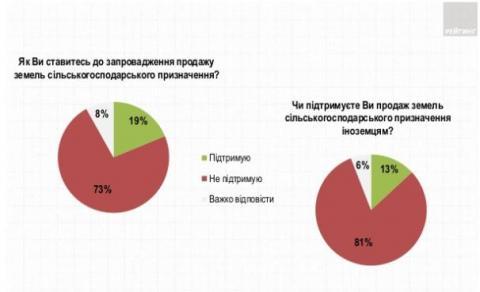 Більшість українців проти відкриття ринку землі — опитування