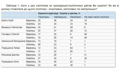 Українці почали гірше ставитися до Зеленського, Гончарука і Разумкова – КМІС