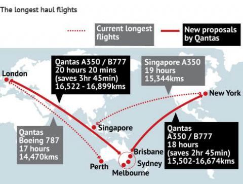 Австралійський авіаперевізник здійснив 19-годинний переліт без зупинок