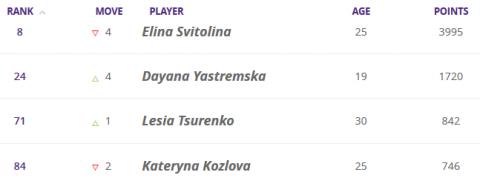 Еліна Світоліна опустилася на восьмий рядок світового рейтингу тенісисток, а Даяна Ястремська повернулася в ТОП-25