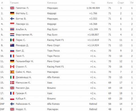 Британський пілот Формули-1 Льюїс Гемілтон виграв Гран-прі Мексики