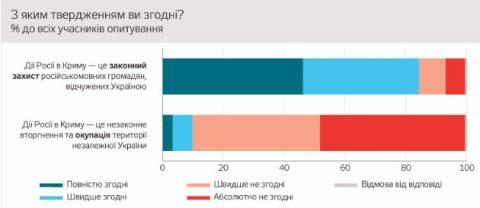 """Війна на Донбасі - """"внутрішній конфлікт"""", відповідальний - Київ: опитування в ОРДЛО"""