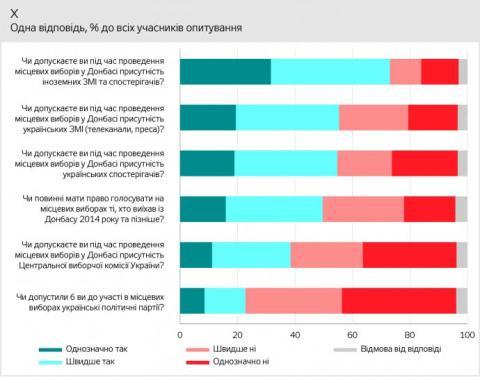 Жителі ОРДЛО хочуть місцевих виборів без українських партій