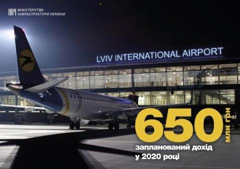 Міжнародний аеропорт «Львів» планує отримати 650,5 млн грн доходів у 2020 році, - Владислав Криклій