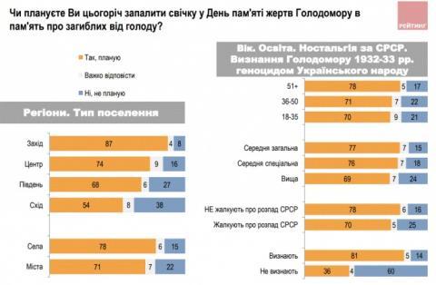 Все більше українців вважають Голодомор 1932-33 рр. геноцидом — опитування