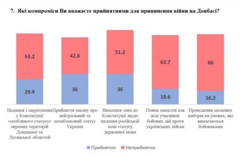 Збільшилася кількість українців, які допускають певні компроміси заради миру